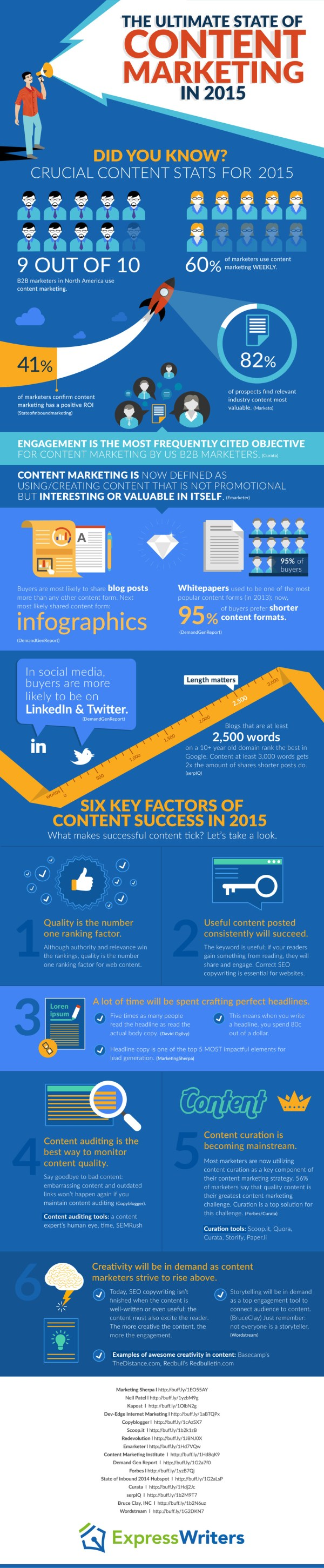 State Of Content Marketing 2015 Trends And
