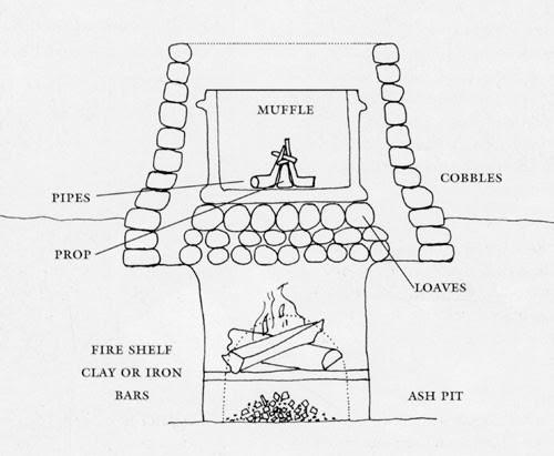 Kiln Drawing Definition