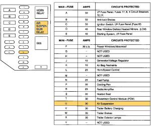 2000 Town Car Fuse Diagram  Diagrams online