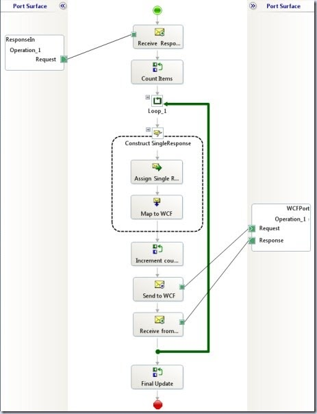 Ravi M: BizTalk–Looping through repeating message nodes in
