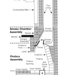diagram of fireplace and chimney [ 1280 x 1920 Pixel ]