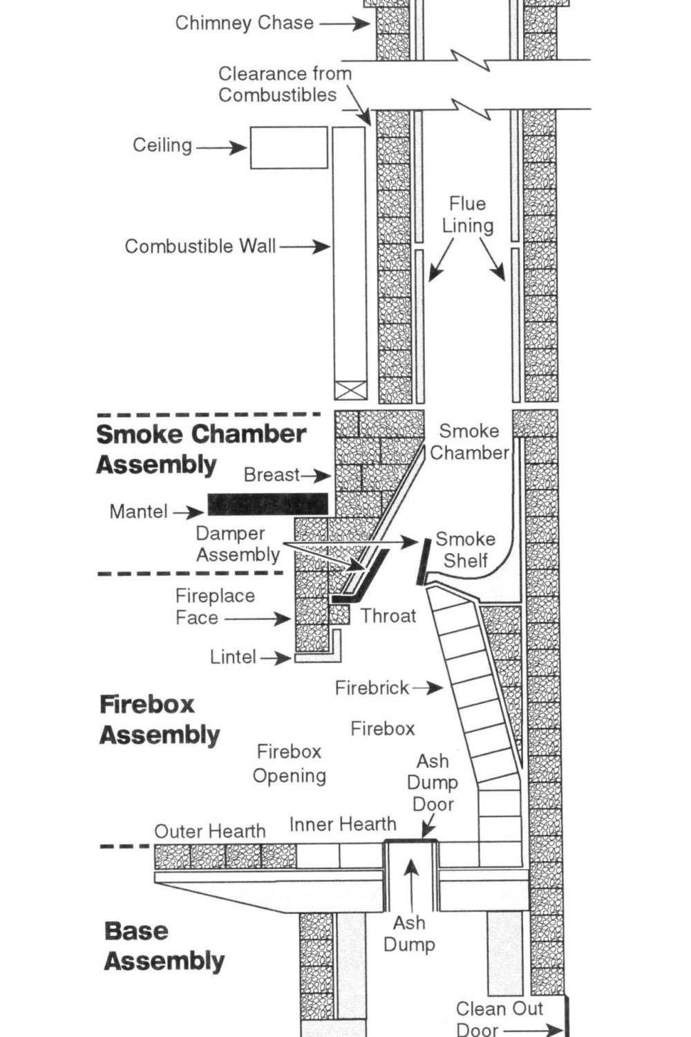 medium resolution of diagram of fireplace and chimney
