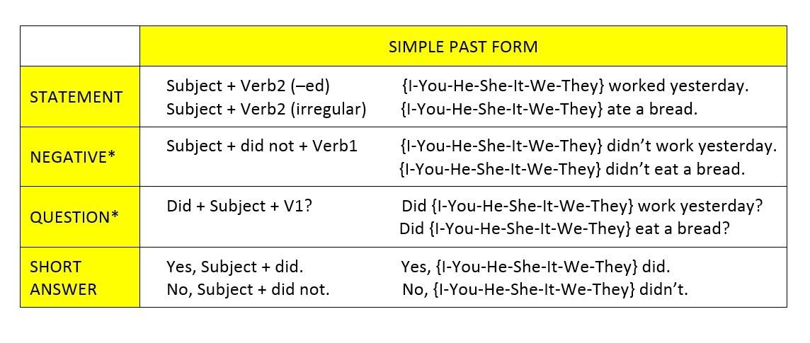 10 contoh soal simple past tense pilihan ganda · i sometimes. Contoh Kalimat I Am Going To - Barisan Contoh