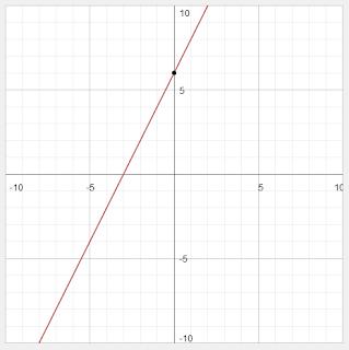 Apakah garis itu melalui titik p(2, 3) d. Contoh Soal Dan Jawaban Fungsi Linear Dan Grafiknya - web