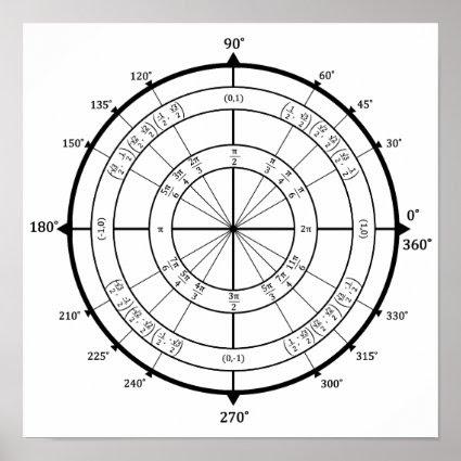 Pretty Pattern Gifts: Math Geek Unit Circle Poster