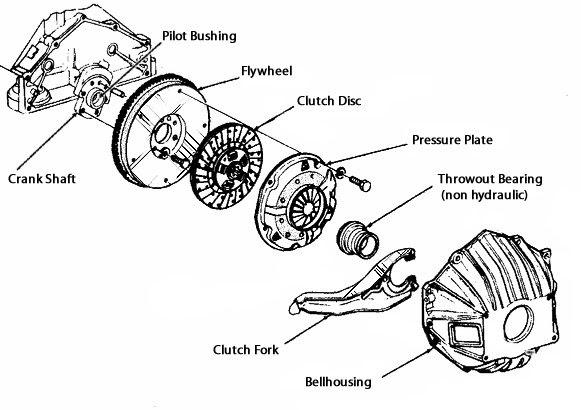 Jeep Wrangler Clutch Noise