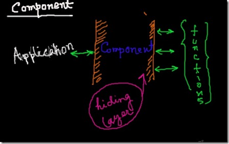 What is Component?
