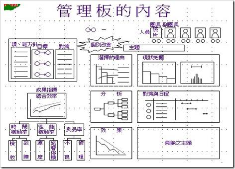 林顧問工作室: TPM 4.全員生產保全- 實務推動