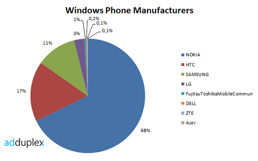 windows-phone-brands