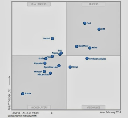 Gartner Advanced Analytics MQ Feb2014