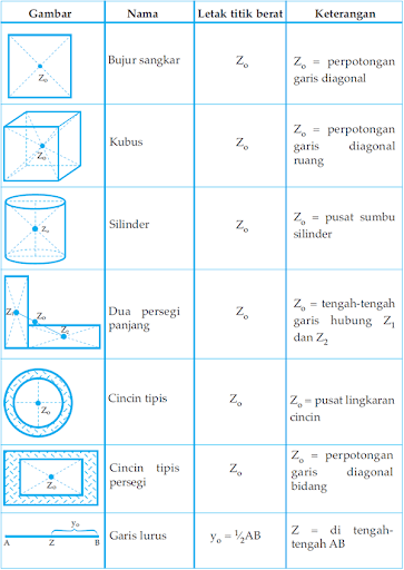 Fisika Kelas 11