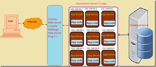 Basic clustering with weblogic 12c and apache web server | c2b2.