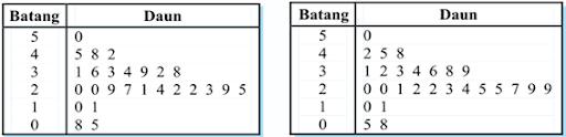 In The World: Statistika : BentukBentuk Diagram Statistika