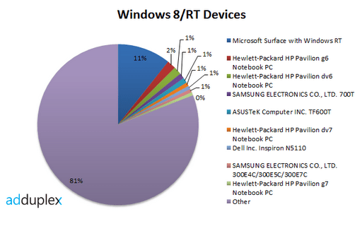 windows-8-rt-devices
