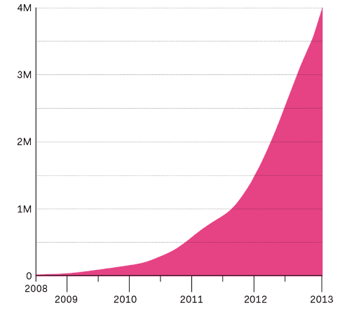 международные тренды в туризме 2015, Airbnb