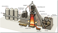 Mechanical Engineering.: Manufacturing process of Ductile ...