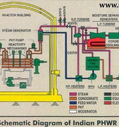 indian phwr schematic layout diagram r [ 1320 x 851 Pixel ]
