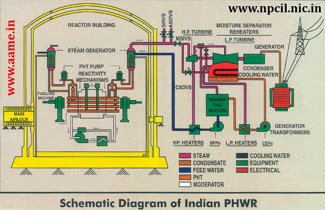 hight resolution of indian phwr schematic layout diagram r