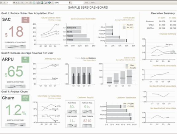 SSRS Sample dashboard