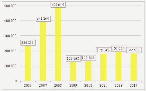 Автомобильный рынок РФ и Украины 2013