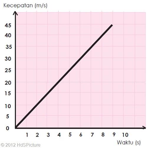 Grafik kecepatan terhadap waktu pada GLBB