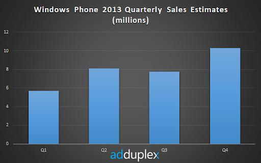 wp-q-sales-2013