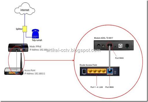 topologi standar speedy dengan wifi