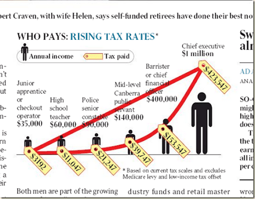 The Oz's Flat Tax