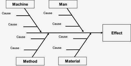 5 whys and the fishbone diagram blue sea systems wiring about quality documents: 4m ( men,methods, material machine)