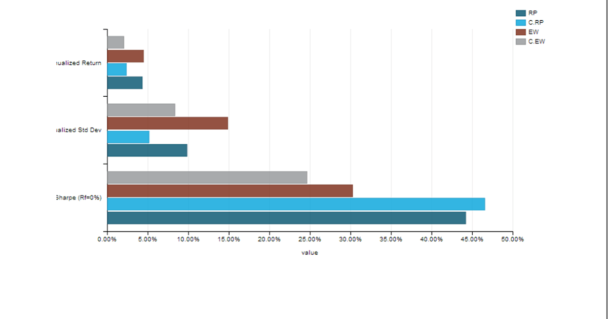 R Diagrammer Shiny Timely Portfolio Rcharts Performanceanalytics Tables