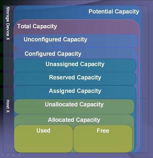 Storage Capacity KPI Hierarchy