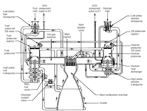 shuttle main engine diagram