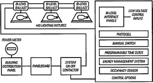 cx lighting control panel wiring diagram rotary dial telephone controls energy engineering schematic of two level hid system