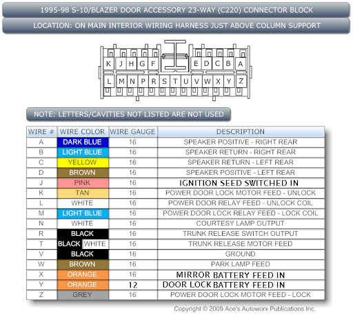 chevy s10 stereo wiring diagram the outsiders plot falling action of 1995 s/t truck/blazer pinouts connector blocks - s-10 forum