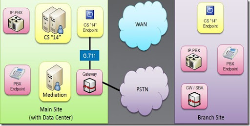 PSTN Main Gateway large