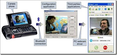webcam-bluetooth-s60-3rd-all