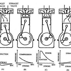 4 Stroke Petrol Engine Diagram Bmw E90 Radio Wiring Operation Of Reciprocating Piston Ic Engines Automobile Principle Four Diesel