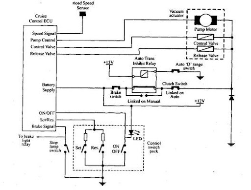 Cruise Control systems (Automobile)