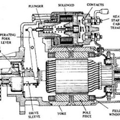 Diesel Engine Starter Diagram 2004 Subaru Forester Stereo Wiring Pre Engaged Motor Automobile