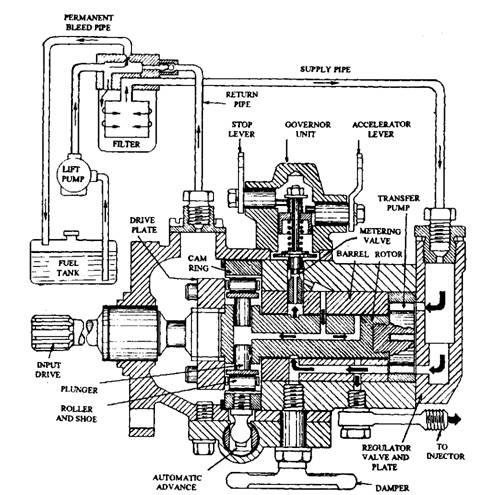 John Deere 6310 Wiring Diagram Lucas Dpa Distributor Type Injection Pump Automobile