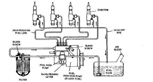carburetor car fuel system diagram on car gas tank schematic