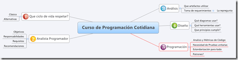 Programacion_Cotidiana