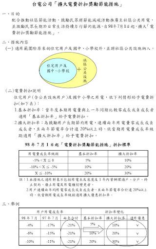電費漲價-節能減碳為荷包 (#‵ ′)f〒﹌﹌叭   計算0123456789