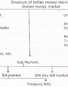 also structure and components of indian money market chart rh kalyan cityspot