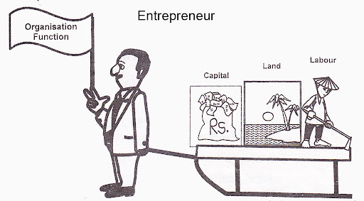 What is meant by the term entrepreneurship?