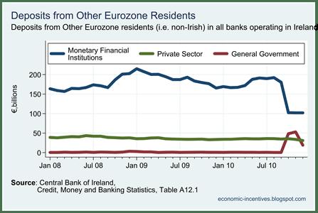 EU Deposits