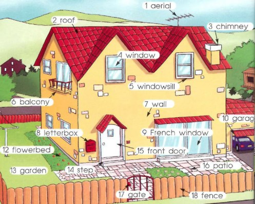 antena, azotea, chimenea, ventana, alféizar, balcón, pared, buzón, ventanas francesas, garaje, Cantero, jardín, paso, puerta principal, patio, puerta, valla