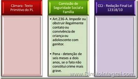 Rejeição da Proposta de Criminalização da Alienação Parental.