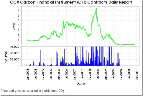 Carbon Emmisions are Virtually Free !