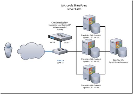 Sharepoint configuration guide myideasbedroom com